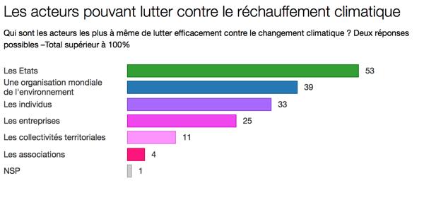 COP21 : 57 % des Maires d'Ile-de-France attendent un accord international contraignant